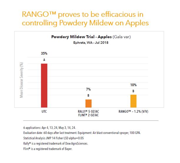 Apples data