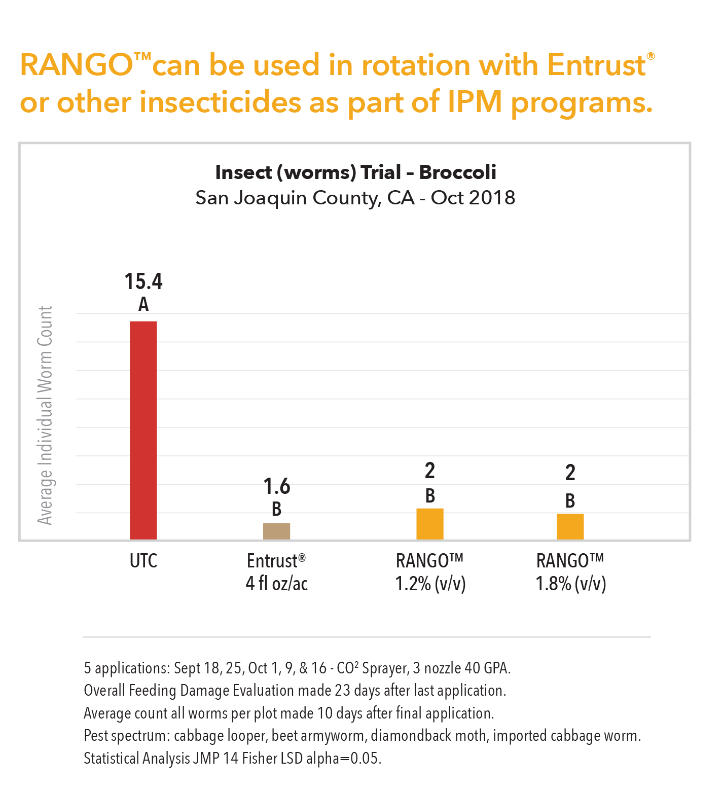 Rango Insect Worms Trial (brocolli) chart