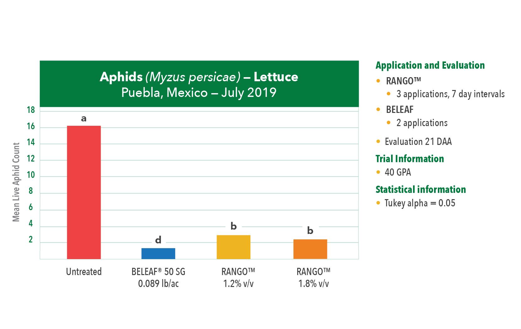 Terramera-RANGO-Lettuce-Chart-01-Aphids02 (Myzus persicae) — Lettuce