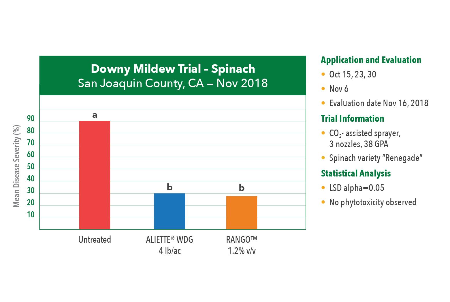 Terramera-RANGO-Lettuce-Chart-02-Downy Mildew Trial – Spinach (Renegade var)