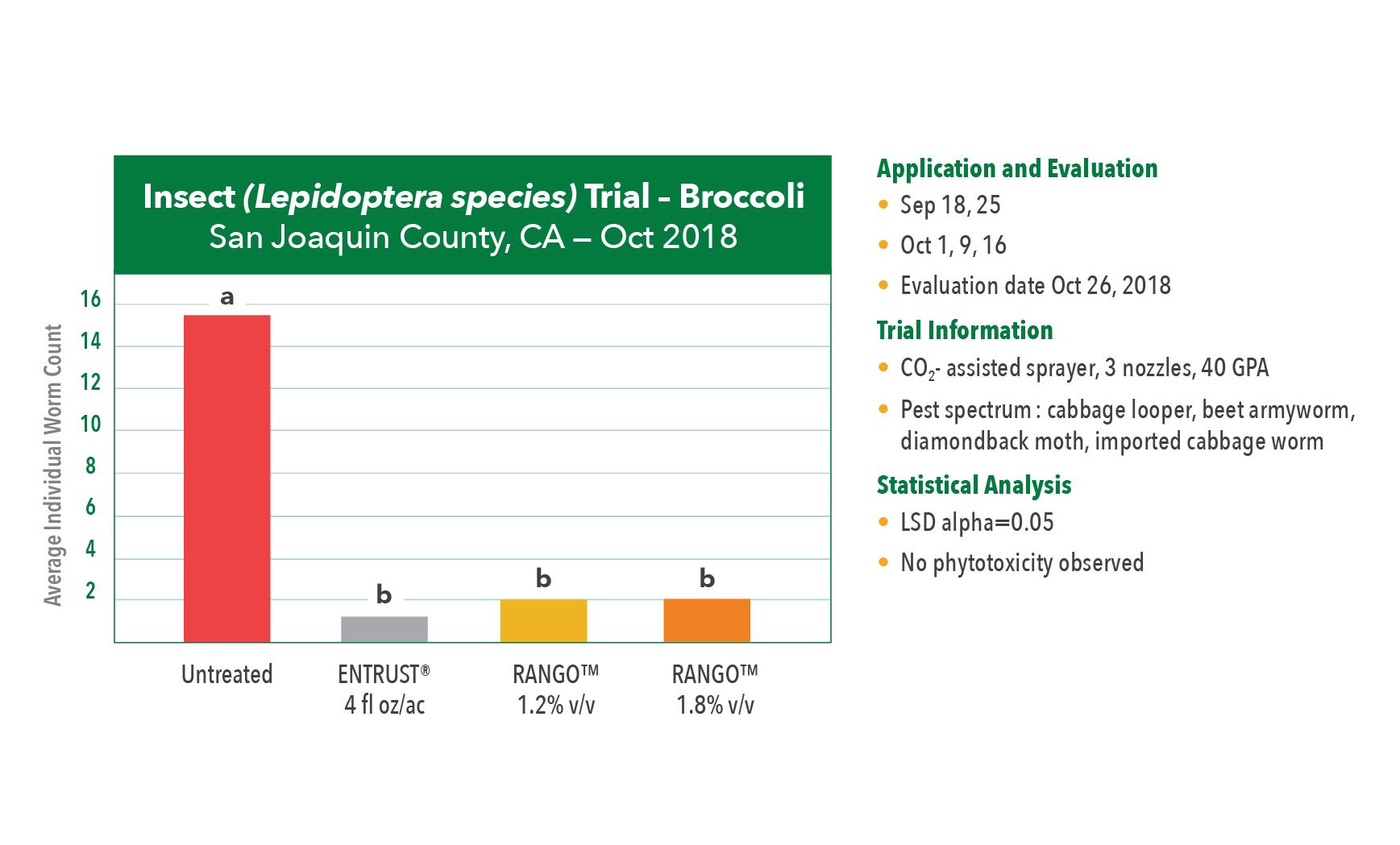 Terramera-RANGO-Lettuce-Chart-03-Insect (Lepidoptera species) Trial – Broccoli
